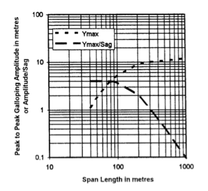 Case Study for Application of Composite Interphase Spacers Maximum galloping amplitude versus span length