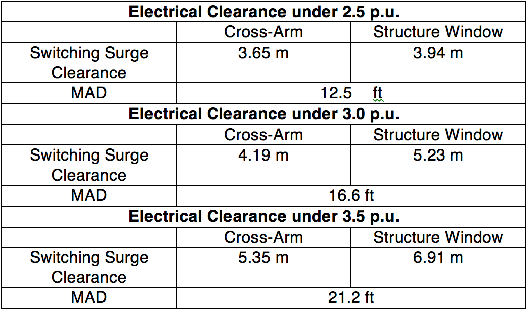 Optimizing Structure Design Using Transmission Line Surge Arresters Summary of Electrical Clearance Requirements for MMTP