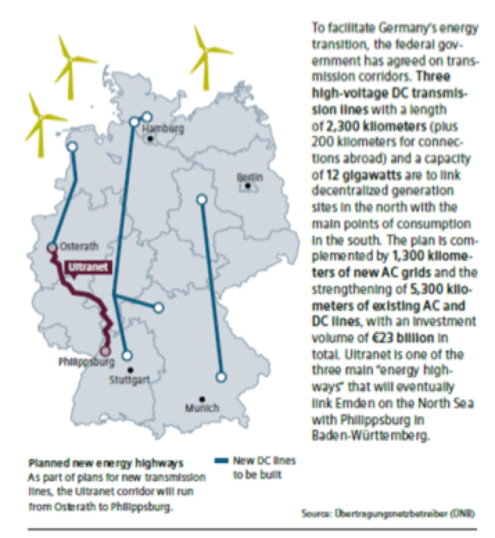 Testing Extruded Cable Systems Up to 525 kV DC TSOs plan for new 525 kV corridors in Germany