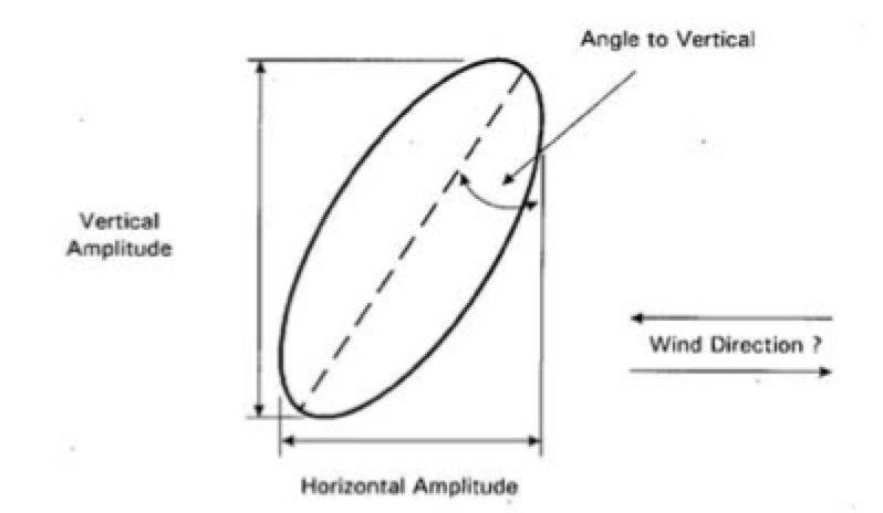 Case Study for Application of Composite Interphase Spacers Vertical to horizontal proportion