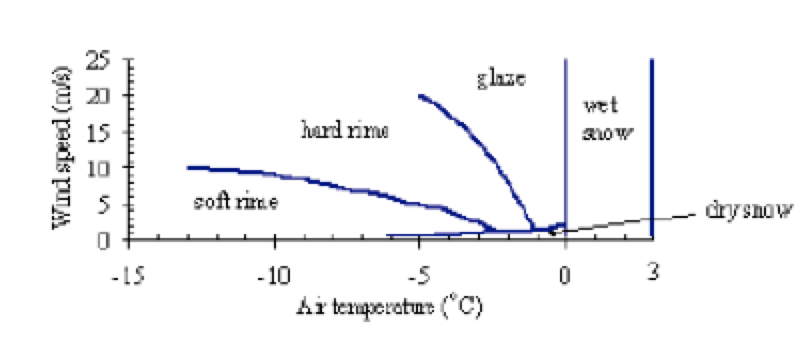 Case Study for Application of Composite Interphase Spacers Weather conditions type of accretion