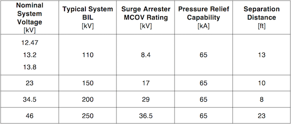 Surge Arrester Sizing for Sub-Transmission Systems Using Grounding Transformers AEP Surge Arrester Ratings for Ungrounded Sub Transmission Systems with Grounding Transformers