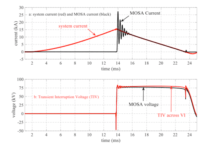 Metal-Oxide Arresters for HVDC Circuit Breakers Current through and voltage across MOSA