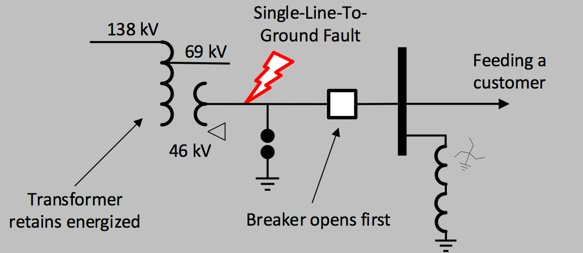 Surge Arrester Sizing for Sub-Transmission Systems Using Grounding Transformers Example of isolating grounding transformer from delta tertiary