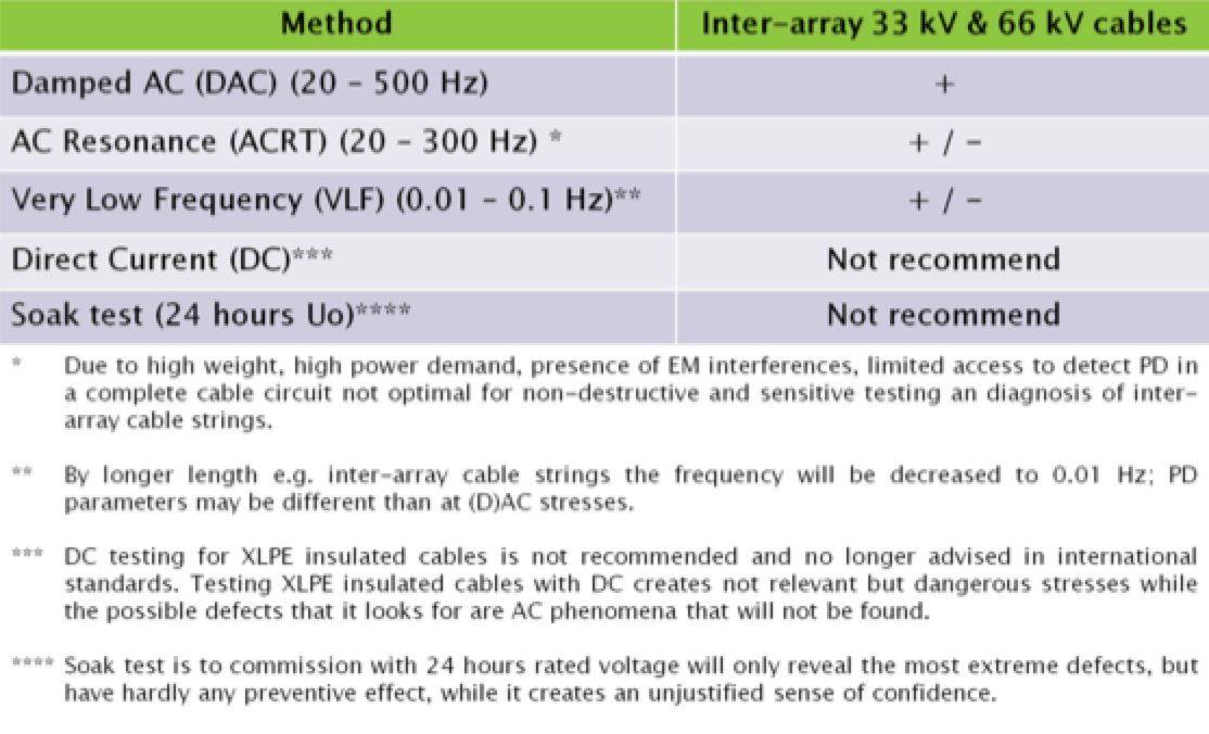 Damped AC for Commissioning & Diagnostic Testing of HV Cable Circuits Overview of Practical Test Technologies 1