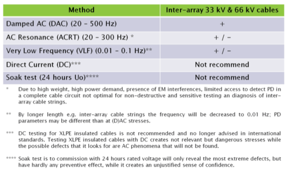 Damped AC for Commissioning & Diagnostic Testing of HV Cable Circuits Overview of Practical Test Technologies for Monitored Withstand Test of 66 kV Subsea Inter Array Cables