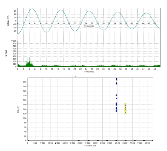 Damped AC for Commissioning & Diagnostic Testing of HV Cable Circuits PD mapping showing complete string length with localized PD concentrations at wind turbines