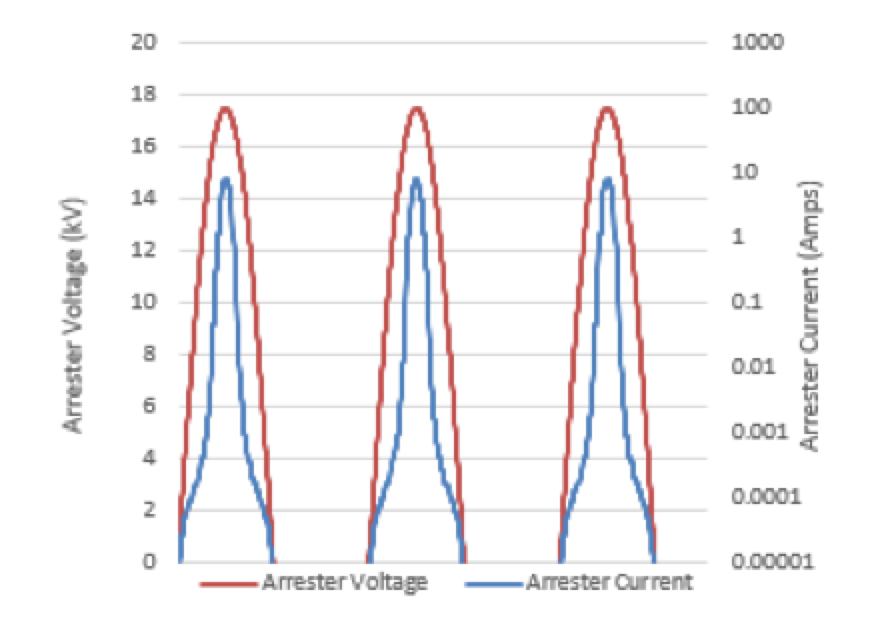 Surge Arrester Considerations in Microgrids Arrester voltage and current during ground fault