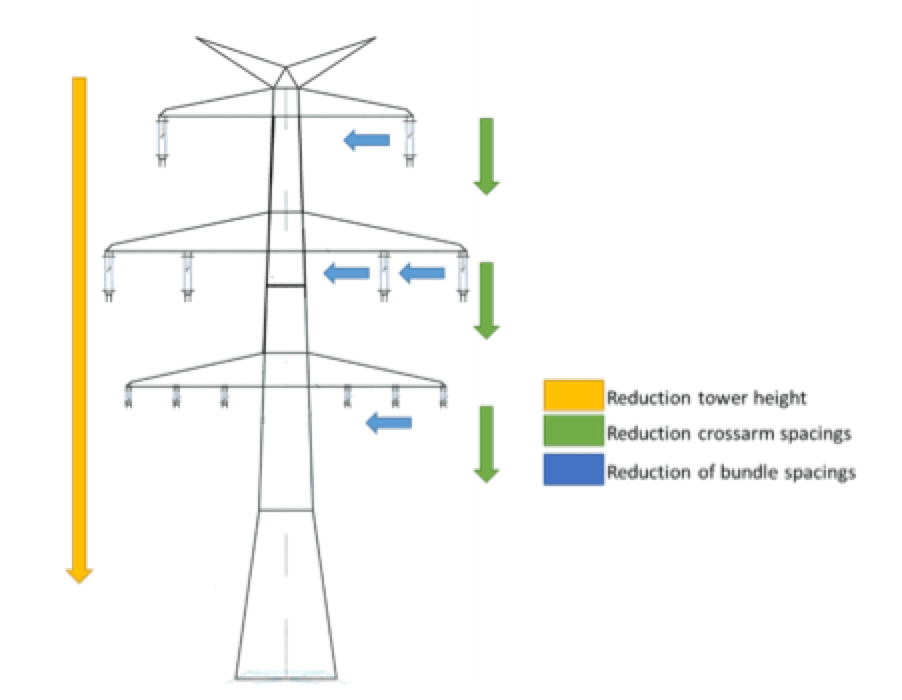 Application of Externally Gapped Line Arresters Compact tower