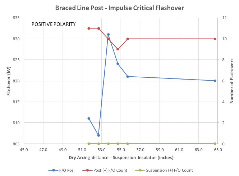 Braced Line Post Testing Fig