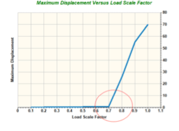Braced Line Post Testing Non linear FEA results