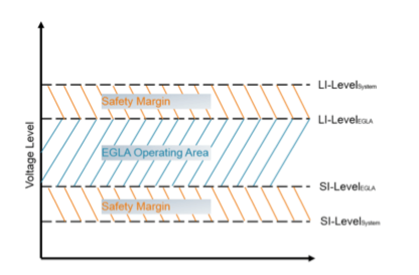 Application of Externally Gapped Line Arresters Operating area of EGLA lies between lightning and switching voltages