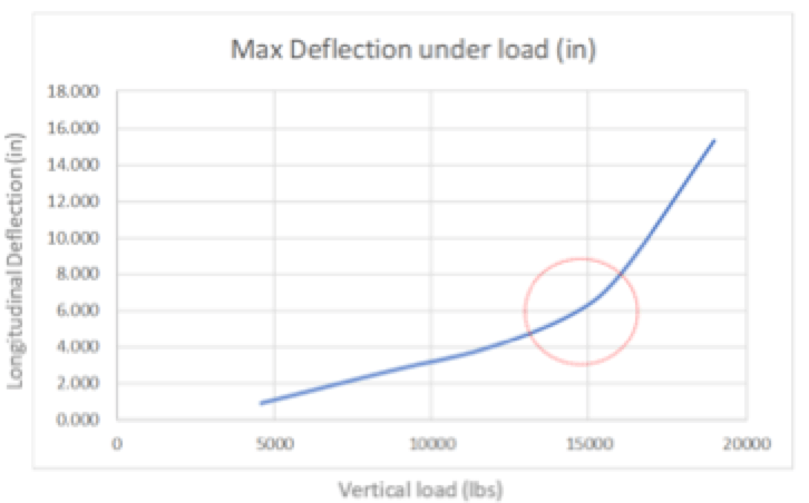 Braced Line Post Testing Physical test data results
