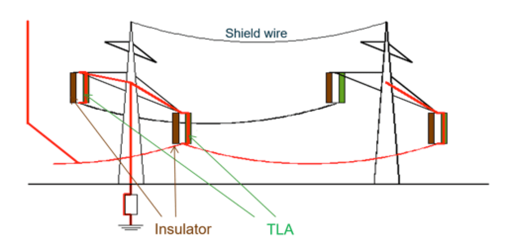 Application of Externally Gapped Line Arresters TLAs help prevent flashover failures on insulators