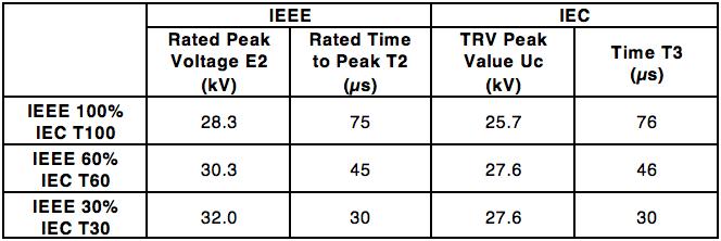 Applying Surge Arresters to Mitigate Breaker Transient Recovery Voltage Table 1 IEC IEEE TRV Envelope Curves 15 kV Breakers