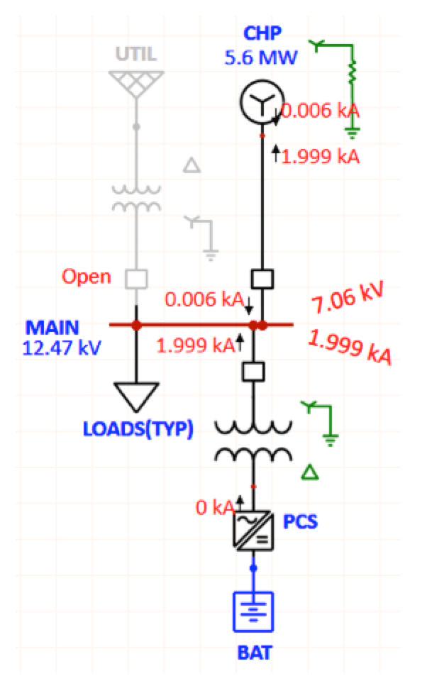 Surge Arrester Considerations in Microgrids Un faulted phase voltages and fault current during line ground fault island operation     DY transformer at PCS
