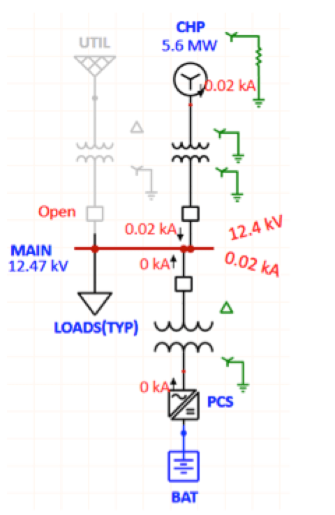 Surge Arrester Considerations in Microgrids Un faulted phase voltages and fault current during line ground fault island operation     YY transformer