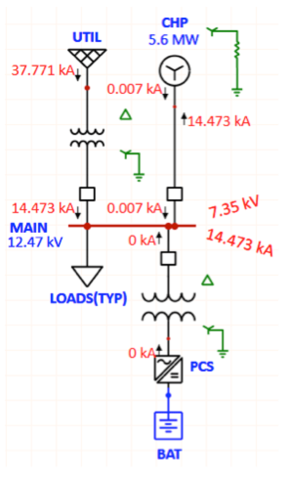 Surge Arrester Considerations in Microgrids Un faulted phase voltages and fault current during line ground fault normal operation