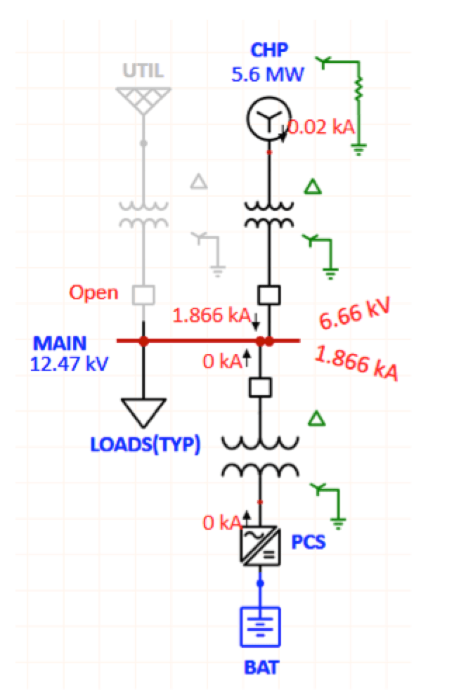 Surge Arrester Considerations in Microgrids Un faulted phase voltages and fault current