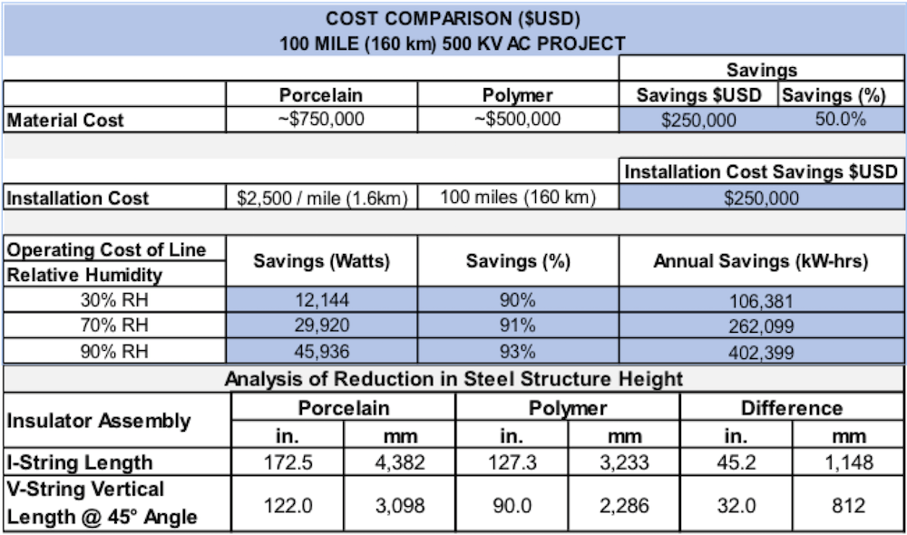 Reducing Transmission Line Costs by Optimizing Insulator Design & Material Cost Savings Based on Insulator Material