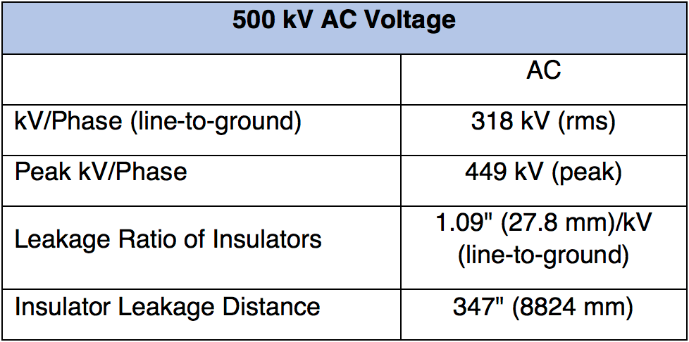 Reducing Transmission Line Costs by Optimizing Insulator Design & Material Design of 500 kV AC System Voltage
