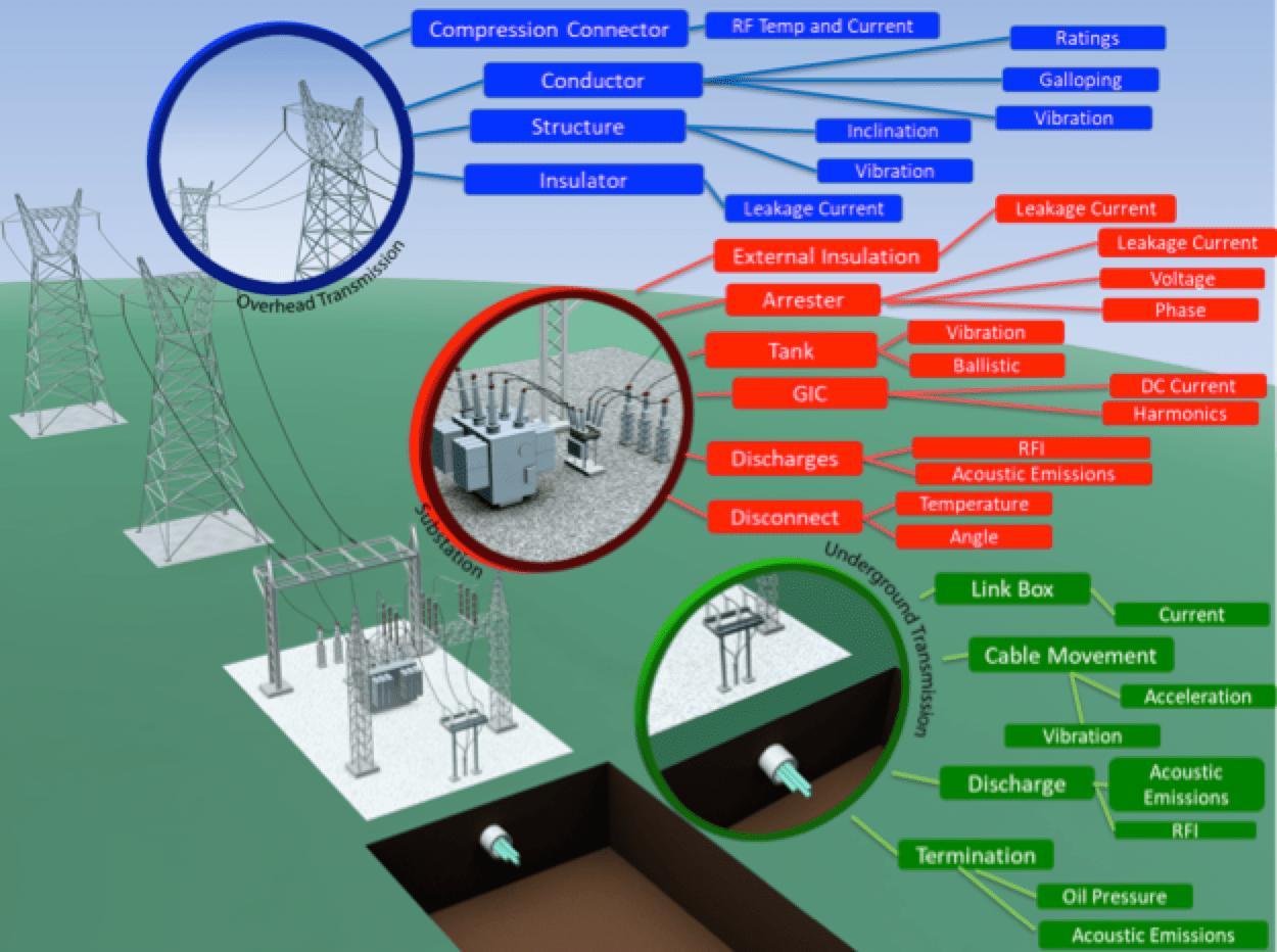 RF Sensor Suite for Transmission Assets EPRI developed RF sensor technologies for transmission applications