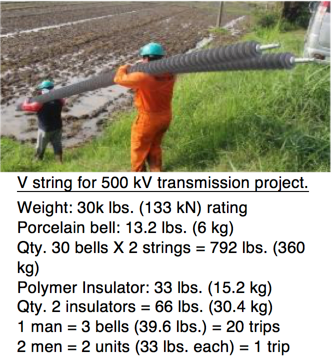 Reducing Transmission Line Costs by Optimizing Insulator Design & Material Insulator transport comparison for 500 kV project