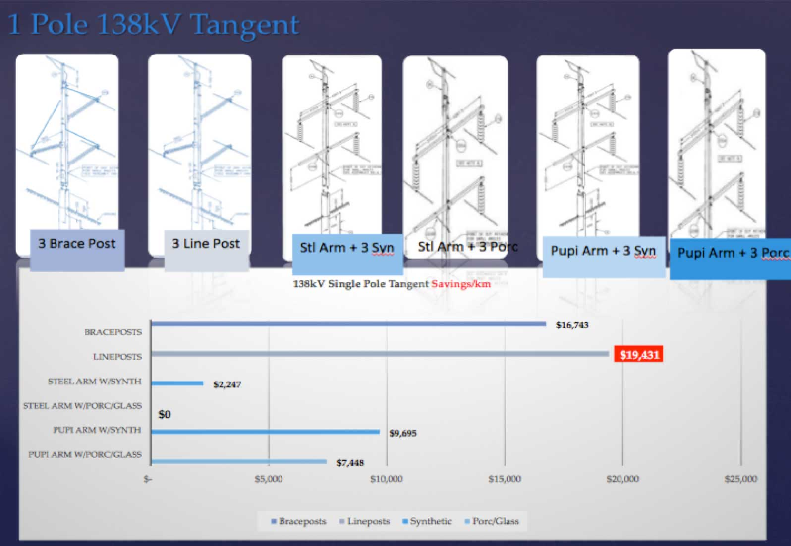 Implementing Compact Transmission Lines: Experience at Canadian Utility Single pole 138 kV tangent