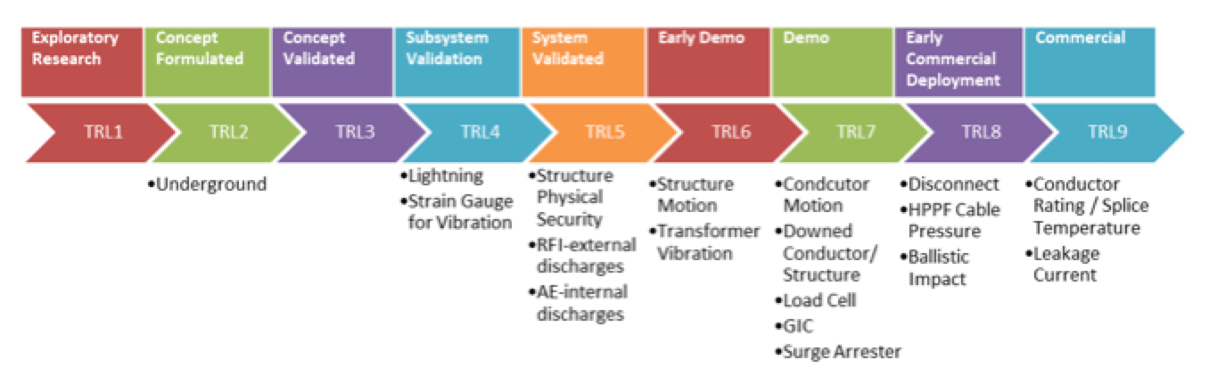 RF Sensor Suite for Transmission Assets Technology readiness level of RF sensor technologies