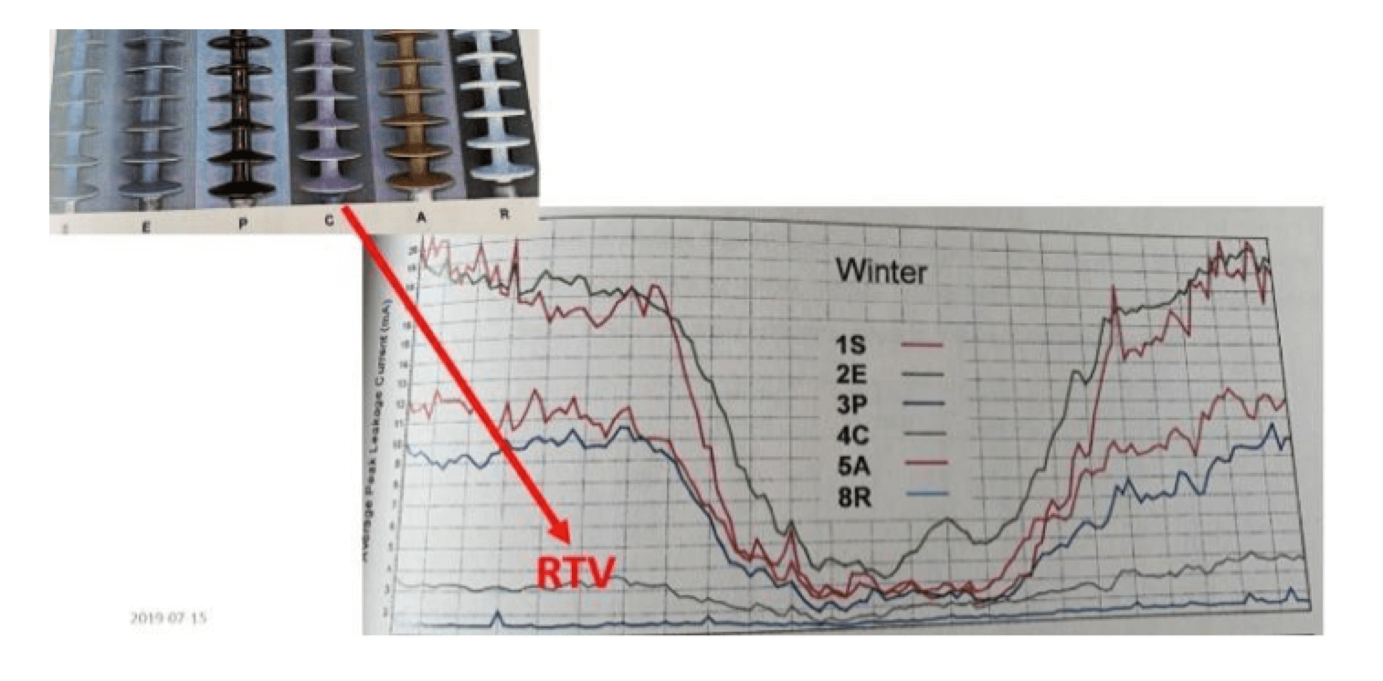 Selecting Optimal RTV Coatings When Refurbishing 400 kV Substations Under Coastal Pollution Comparative leakage current in extremely heavy polluted conditions