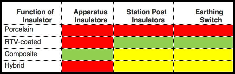 Selecting Optimal RTV Coatings When Refurbishing 400 kV Substations Under Coastal Pollution Preliminary Evaluated Insulator Technologies
