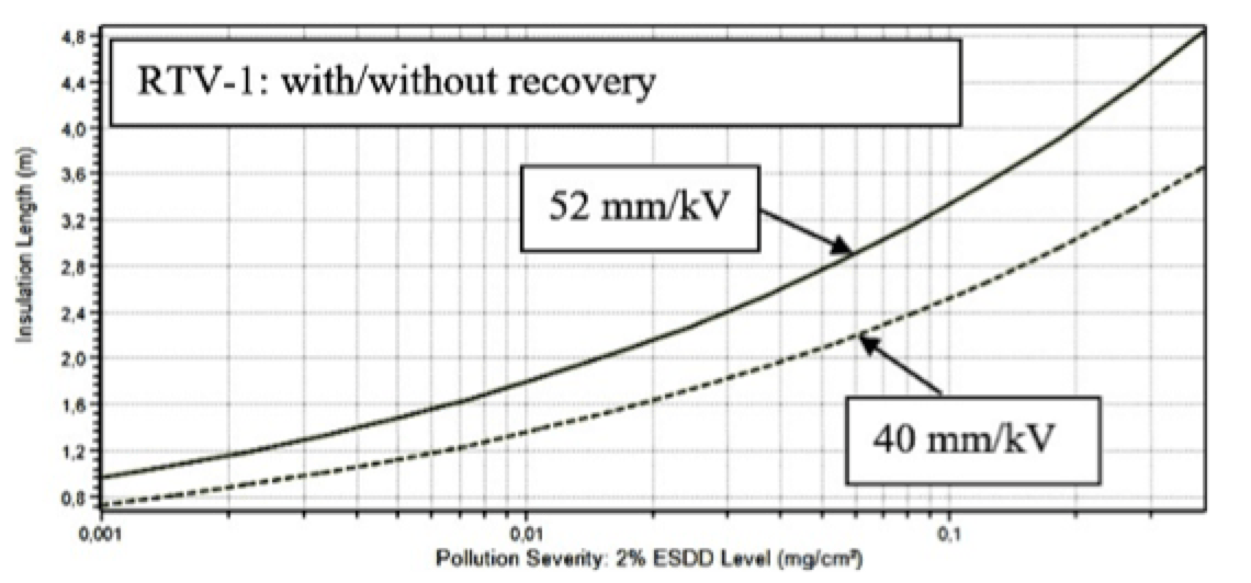 Selecting Optimal RTV Coatings When Refurbishing 400 kV Substations Under Coastal Pollution Required USCD for RTV 1 without recovery of hydrophobicity solid and with recovery of hydrophobicity dashed
