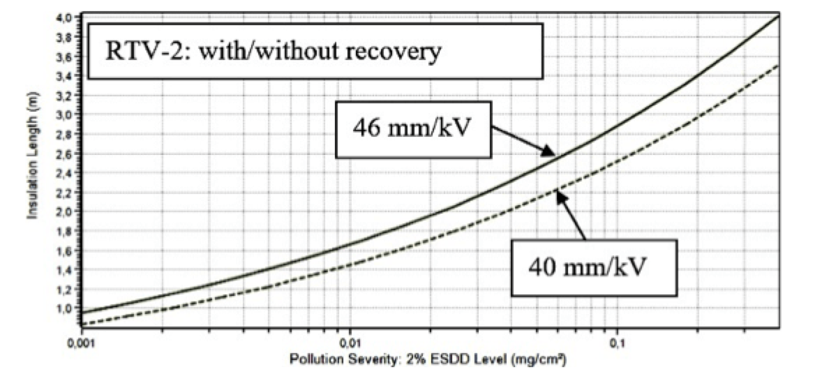 Selecting Optimal RTV Coatings When Refurbishing 400 kV Substations Under Coastal Pollution Required USCD for RTV 2 without recovery of hydrophobicity solid and with recovery of hydrophobicity dashed