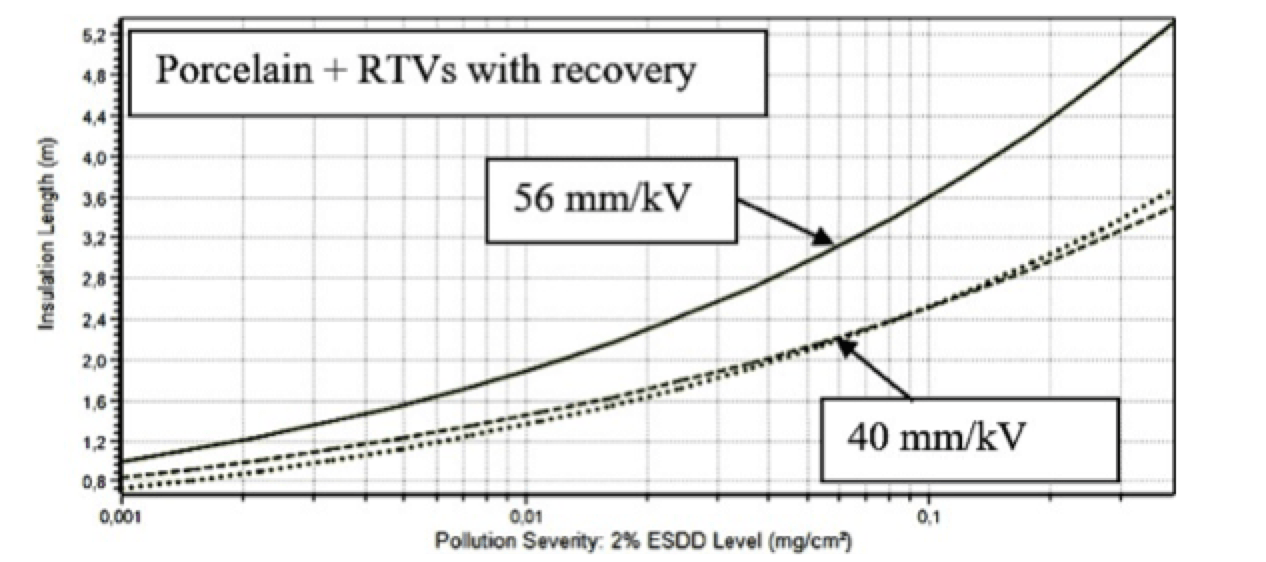 Selecting Optimal RTV Coatings When Refurbishing 400 kV Substations Under Coastal Pollution Required USCD for porcelain solid RTV 1 dotted and RTV 2 dashed with simulated recovery of hydrophobicity