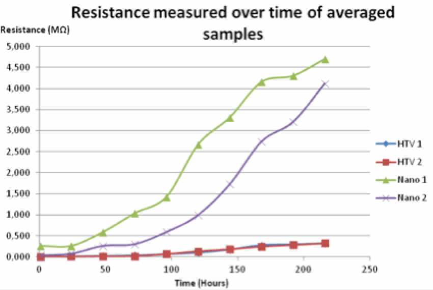 Selecting Optimal RTV Coatings When Refurbishing 400 kV Substations Under Coastal Pollution Resistance change over time due to recovery of hydrophobicity on different samples of standard