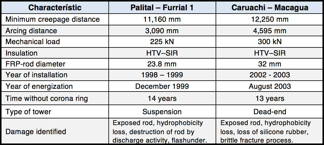 Lessons & Questions from Brittle Fracture of 400 kV Composite Insulator Table compares the insulator characteristics of this failure to a similar incident that had occurred earlier on the 400 kV Palital Furrial 1 Line