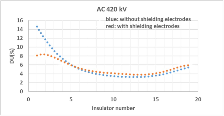 Shielding Electrodes for AC & DC Insulators 420 kV AC cap pin insulator string