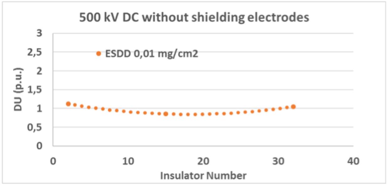 Shielding Electrodes for AC & DC Insulators 500 kV DC cap pin insulator string