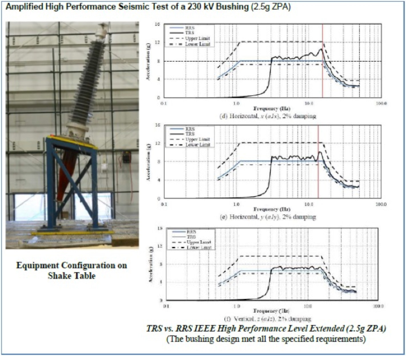 Dry Paperless Bushings for T&D Power Systems Amplified high performance seismic test