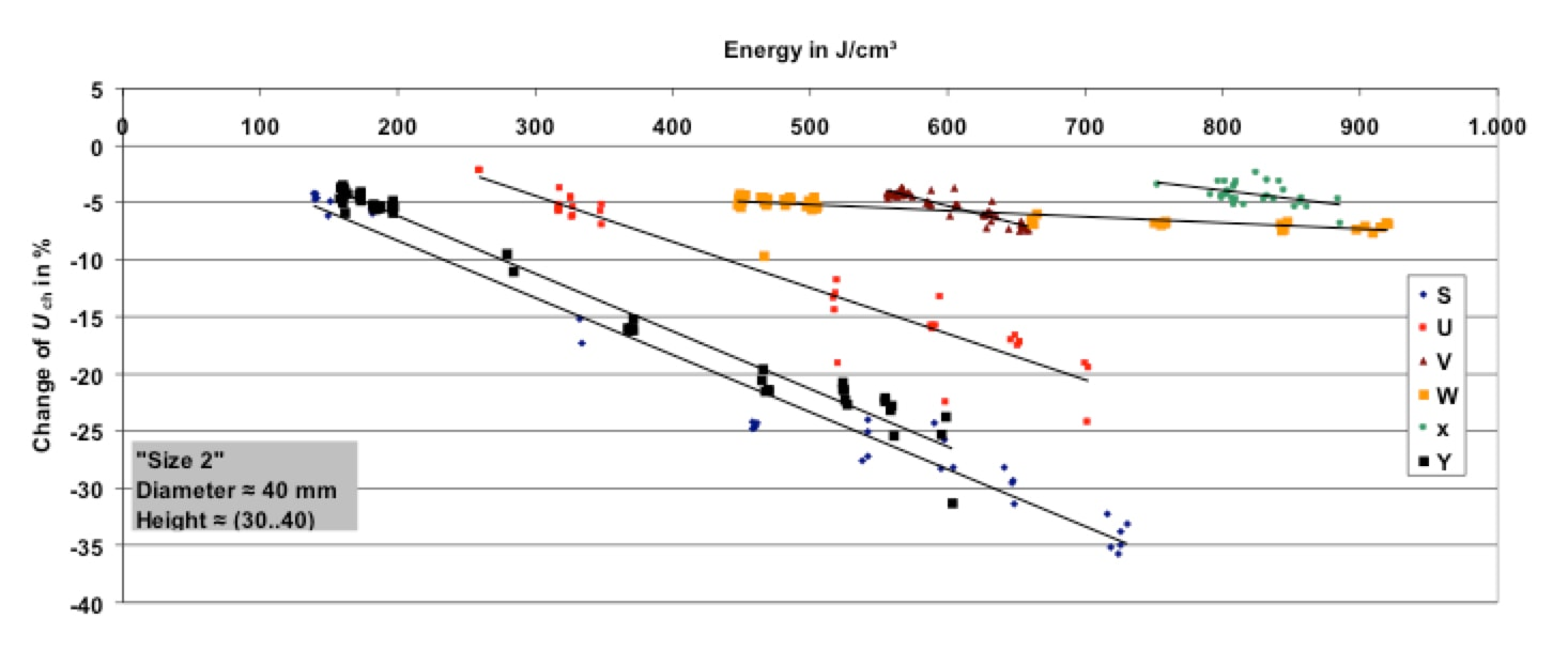 Challenges in Continued Development of Metal Oxide Surge Arresters (Part 1 of 2) Change in characteristic voltage vs