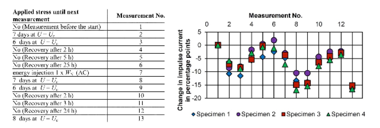 Challenges in Continued Development of Metal Oxide Surge Arresters (Part 1 of 2) Change in impulse current of different specimens when different loads were applied