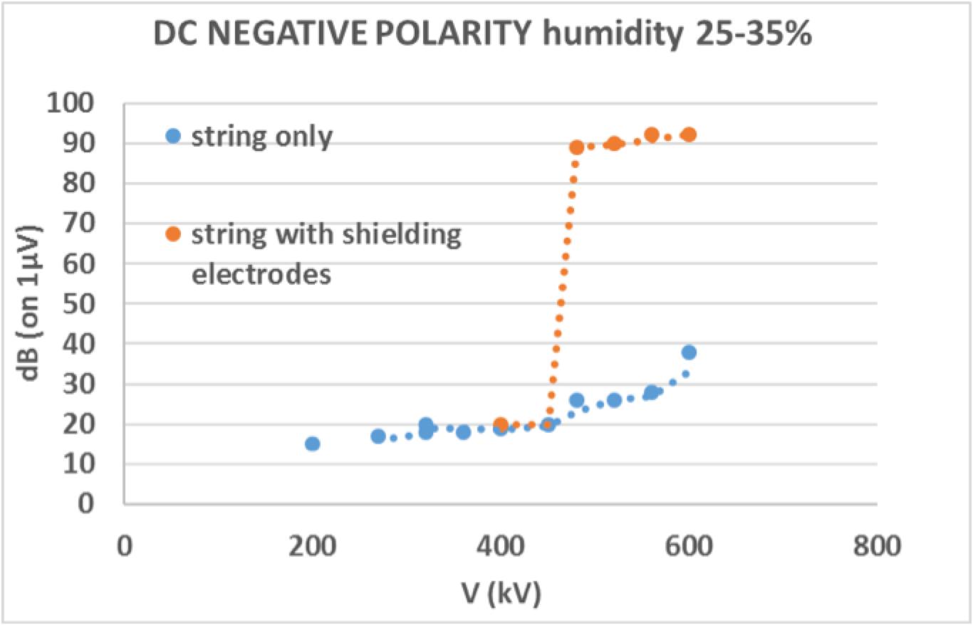 Shielding Electrodes for AC & DC Insulators DC insulator string