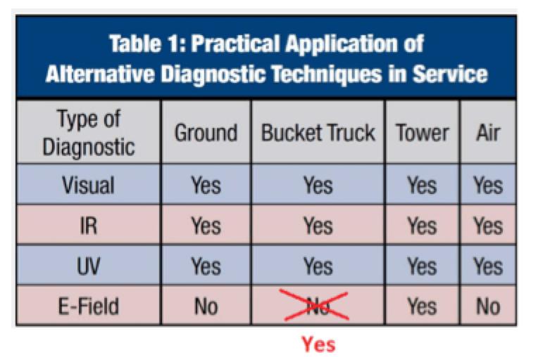 Comparison of Methodologies to Detect Damaged Composite Insulators E field diagnostic