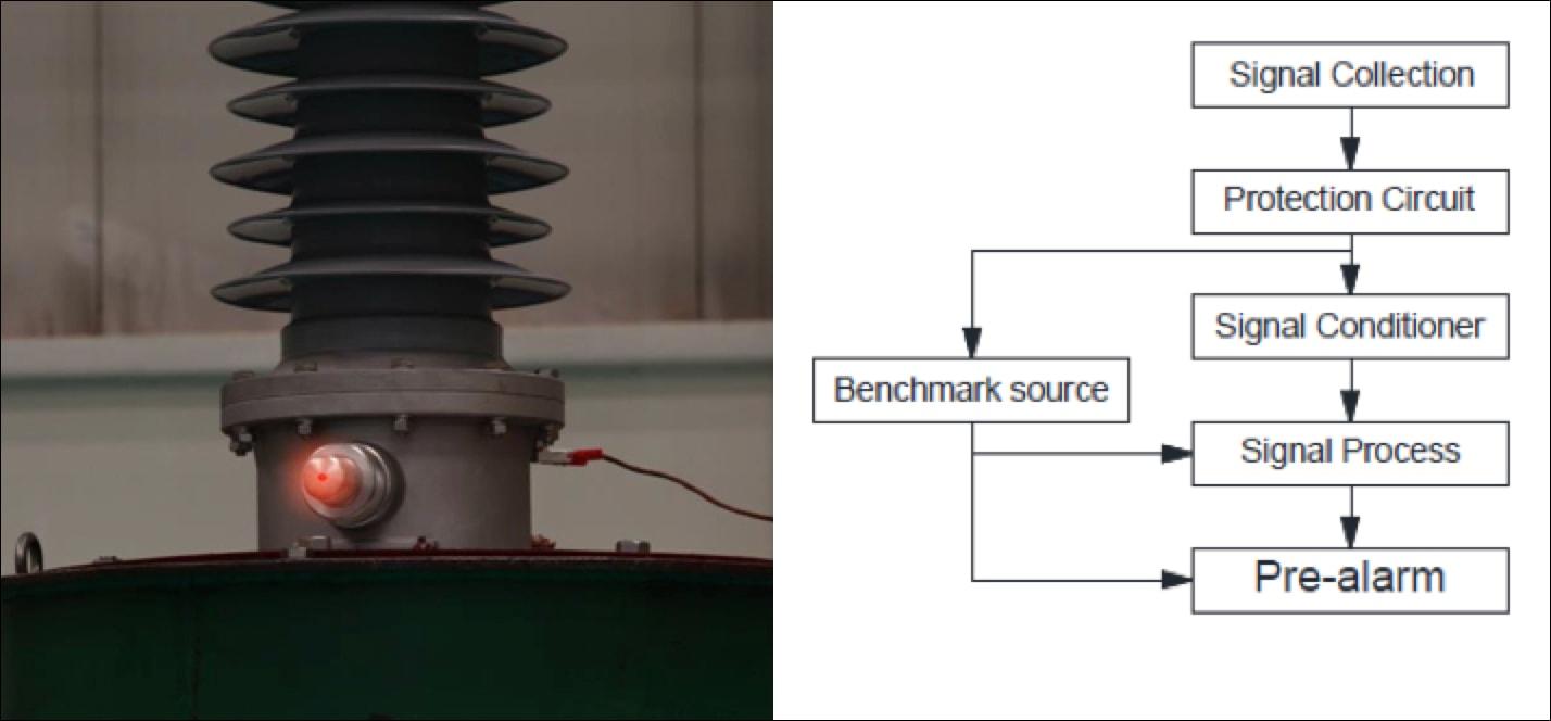 Dry Paperless Bushings for T&D Power Systems LED sensor
