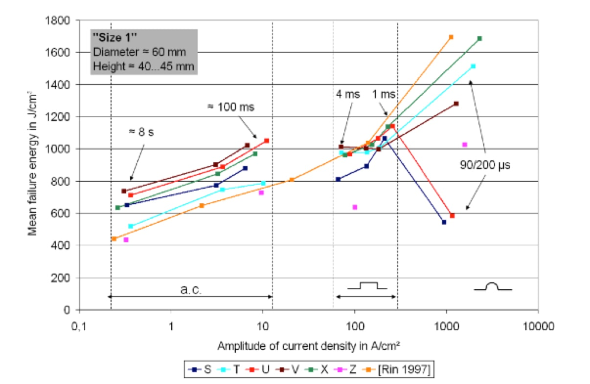 Challenges in Continued Development of Metal Oxide Surge Arresters (Part 1 of 2) Mean failure energy vs