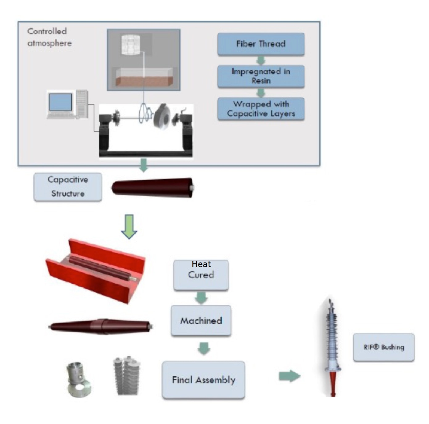 Dry Paperless Bushings for T&D Power Systems RIF bushing production process