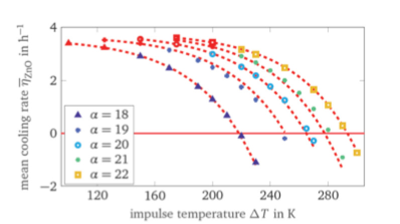 Challenges in Continued Development of Metal Oxide Surge Arresters (Part 2 of 2) Simulated average cooling rates for different values