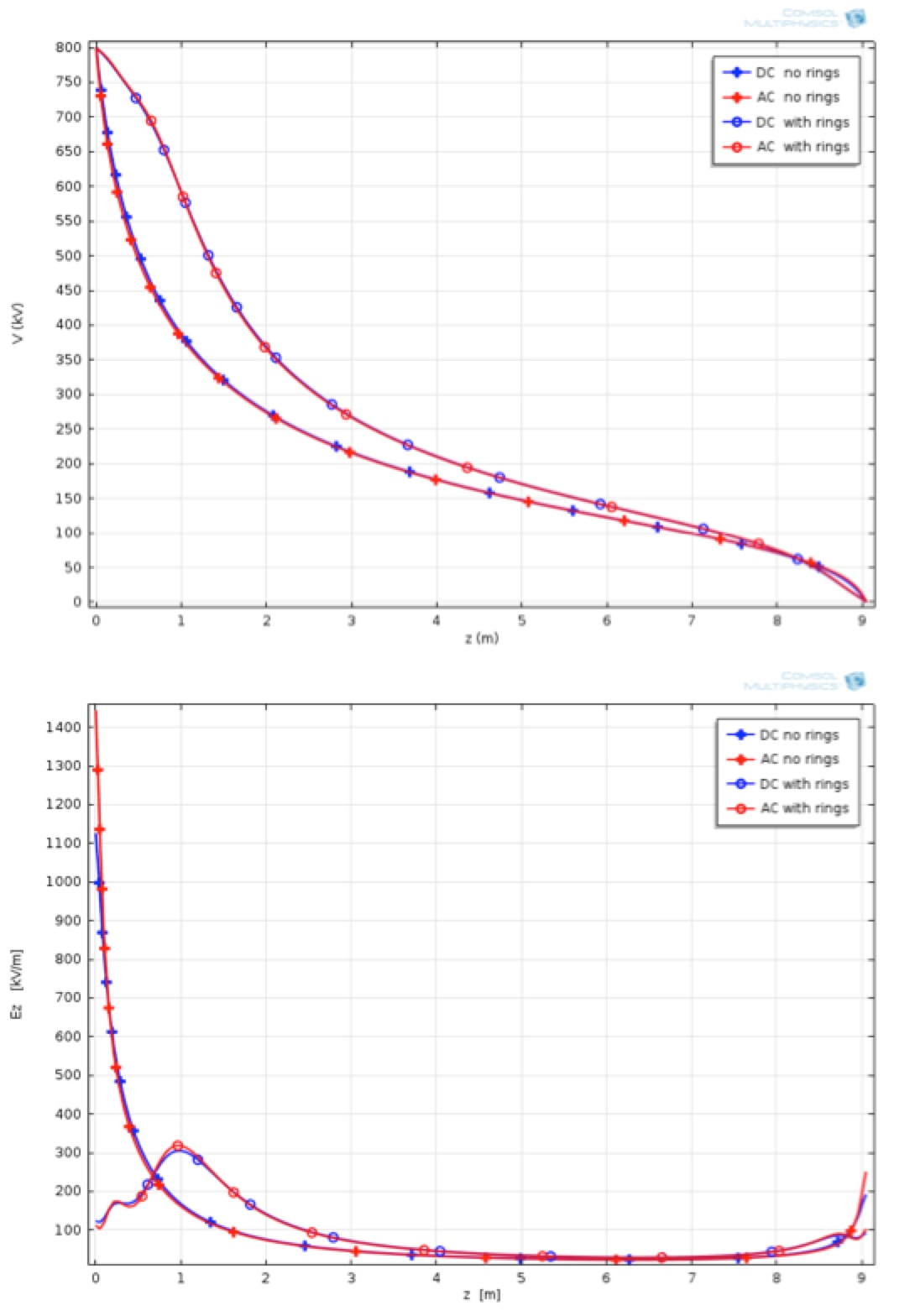 Shielding Electrodes for AC & DC Insulators Voltage distribution and its derivative