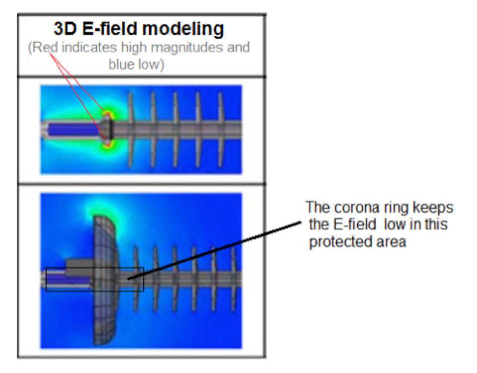 Comparison of Methodologies to Detect Damaged Composite Insulators two sheds are located inside the protected area near the corona ring