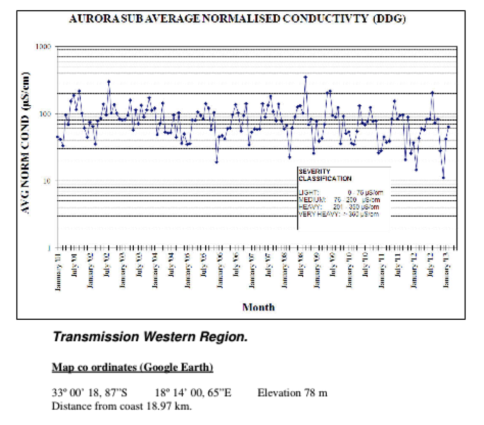 Results of DDDGs Readings at Aurora Substation in South Africa